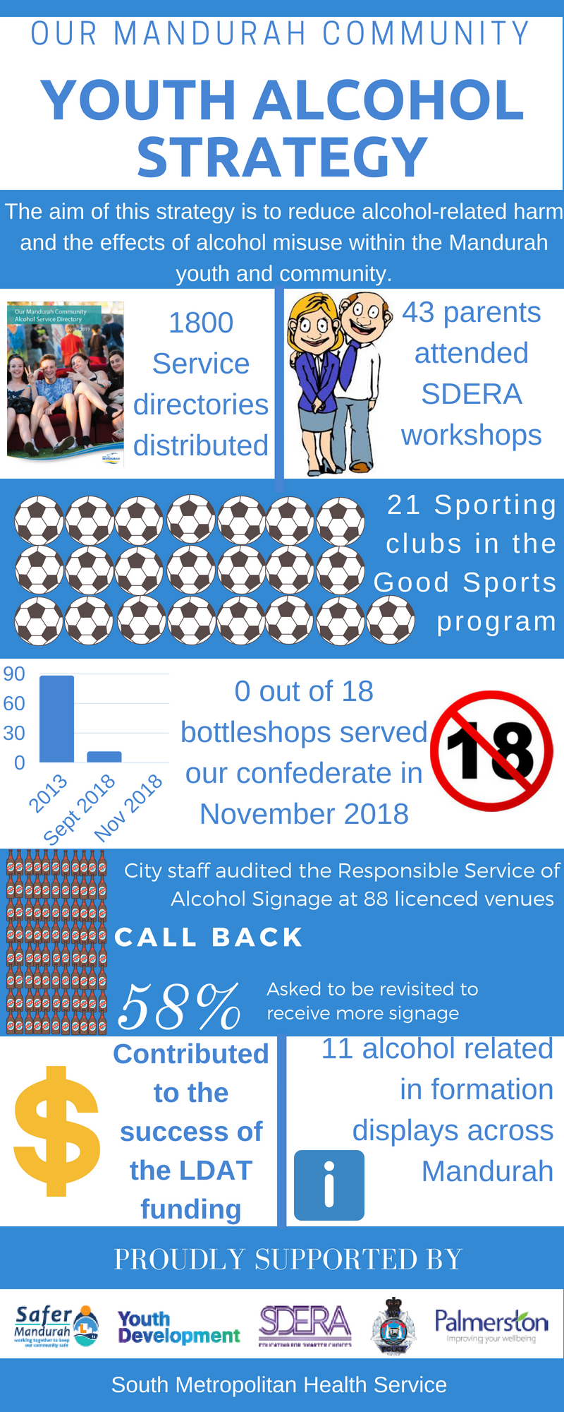 Youth Alcohol Strategy