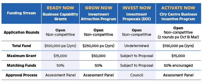 Table outlining the grant details for the different Restart Mandurah grant streams